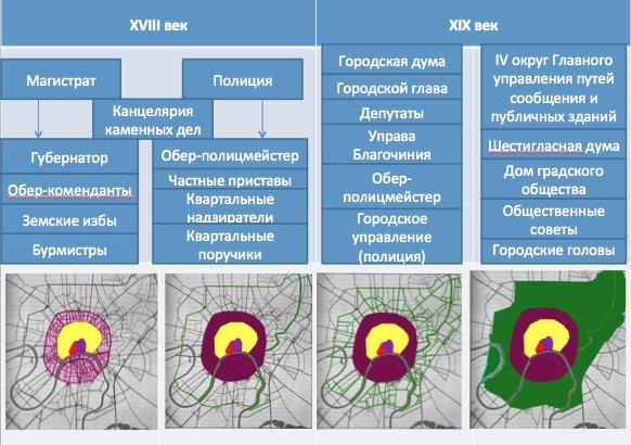 Схема 3. Система управления и